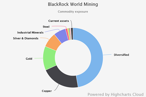 Blackrock World Mining