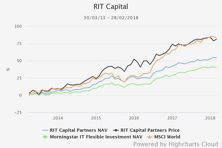 RIT Capital