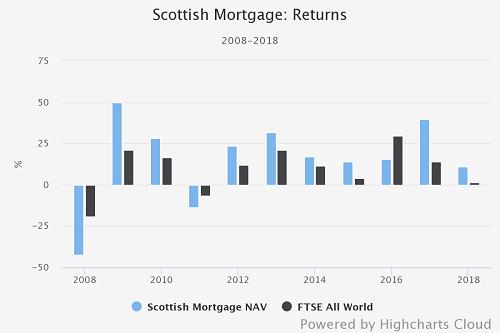 Scottish Mortgage