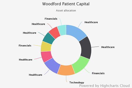 Woodford Patient Capital
