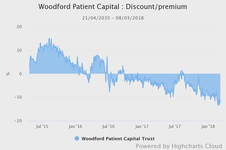 Woodford Patient Capital