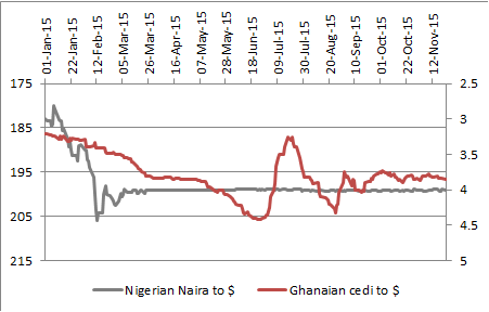 Weak oil prices have hurt the Nigerian naira and Ghanaian cedi
