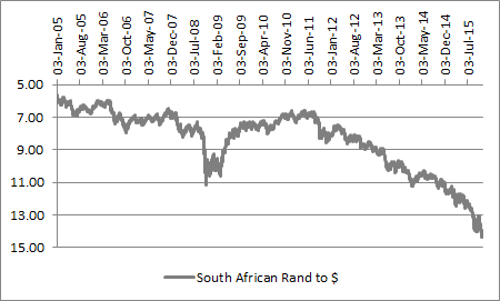 The South African rand is still falling against the dollar