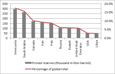 Iran has the world's fourth biggest oil reserves