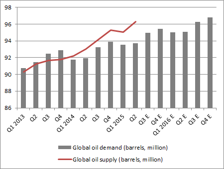 ... even though global oil output growth is outstripping increases in demand
