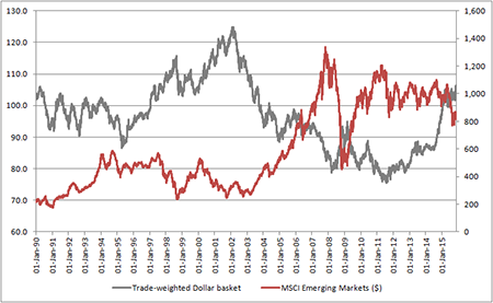The dollar and Emerging Market equities have historically had a negative correlation
