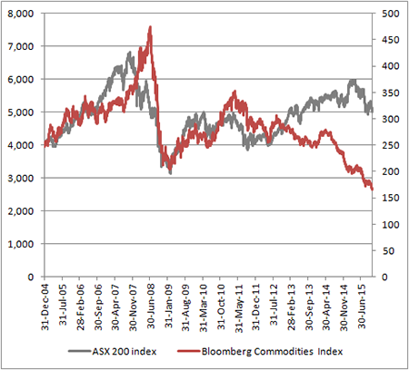 Commodities tend to set the tone for the Sydney stock market ...