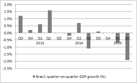 ... even as the economy tipped over into a technical recession after two quarters of falling GDP