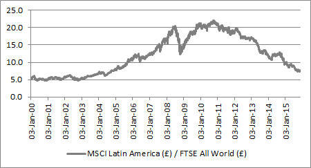 Latin America has been a poor performer since 2009