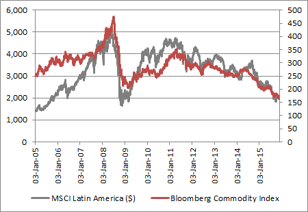 Any improvement in commodity prices could help Latin American stocks