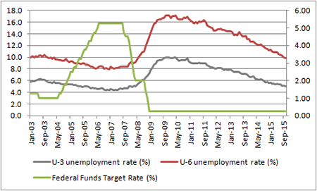 US jobless figures suggest the Fed would normally be cutting rates by now