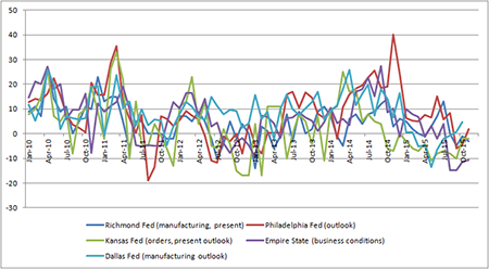 Latest industrial sentiment surveys need to affirm recovery from summer's downward trend