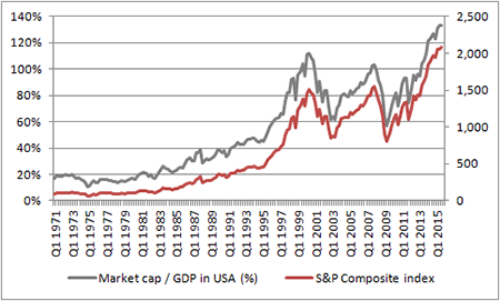 Market cap-to-GDP ratio also looks elevated, relative to recent history