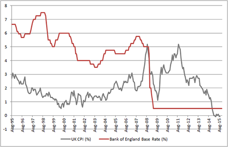 UK base rates remain anchored at 0.5% and inflation is still subdued