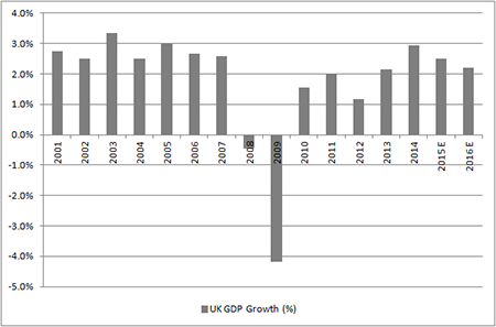 UK GDP growth may decelerate in 2016