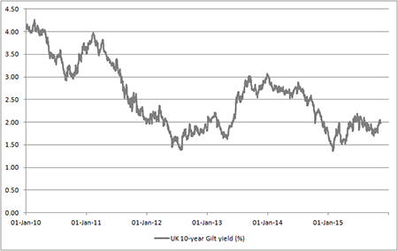 UK 10-year Gilt yield seems to draw support from the 2% threshold