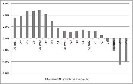 Sanctions, weak oil and warfare are weighing in Russian GDP
