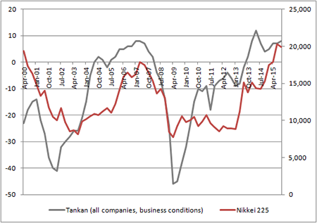 Nikkei 225 index does seem to correlate with the Tankan Business Sentiment Survey