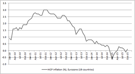 Eurozone inflation is still stuck around zero