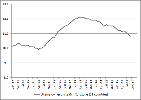 Eurozone unemployment is higher than it was in 2010