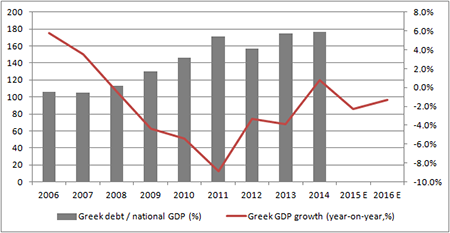 Greece's debts have risen inexorably and GDP has shrunk