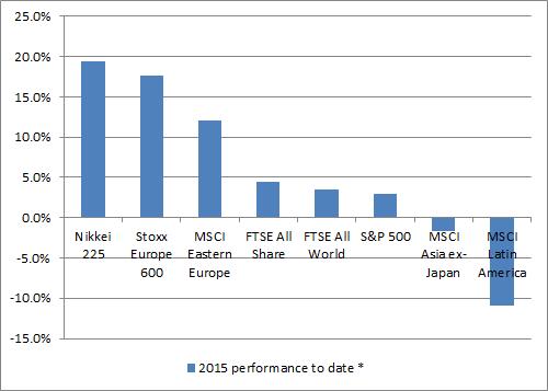 Japan is the best performing region in 2015 to date ...