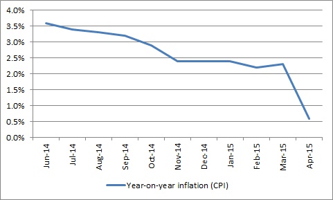 Inflation is sinking again in Japan