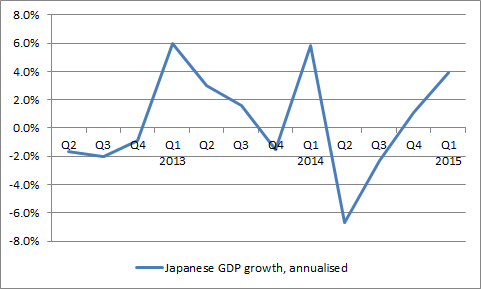Japan's GDP growth profile remains patchy