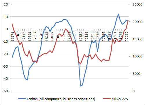 The Tankan Business Sentiment Survey is in positive territory ...
