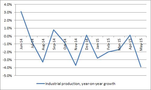 ... even if industrial production is still sluggish