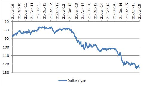 Abenomonics has driven the yen lower ...