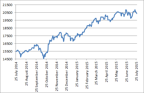 ...and driven the stock market to 18-year highs