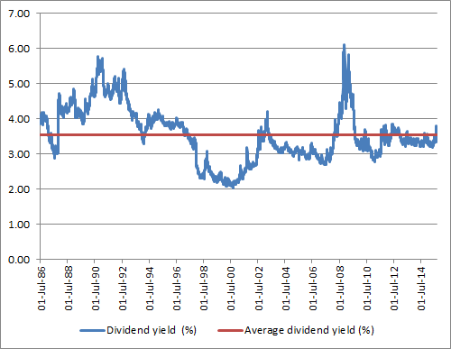 The FTSE All-Share currently offers a slightly higher dividend yield than its near-20 year average
