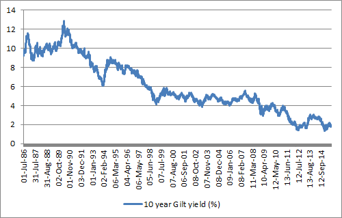 A 2% yield gap between the FTSE All-Share and 10-year Gilts has twice yielded an entry point to equities since 2008