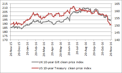UK and US 10-year Government bonds have fallen sharply in price