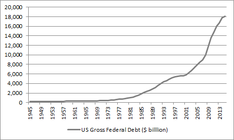 The US total deficit is so much higher now than it was in the 1950s or 1980s