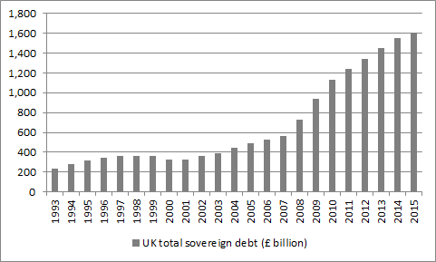 A ballooning UK debt figure also constrains potential spending plans