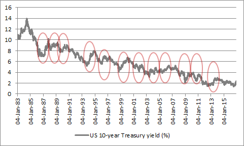 US 10-year Treasuries have already seen 12 sell-offs since 1983