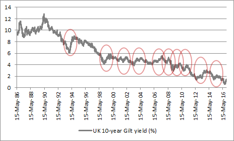 and the UK 10-year Gilt has retreated sharply 10 times since 1986
