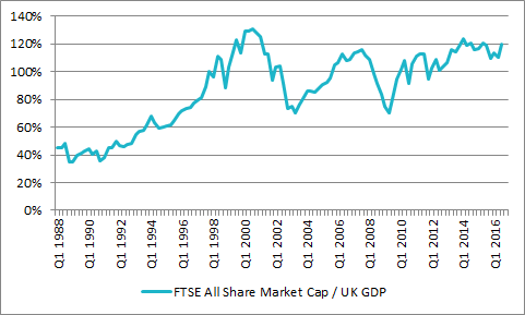 The UK looks expensive on a market-cap-to-GDP basis