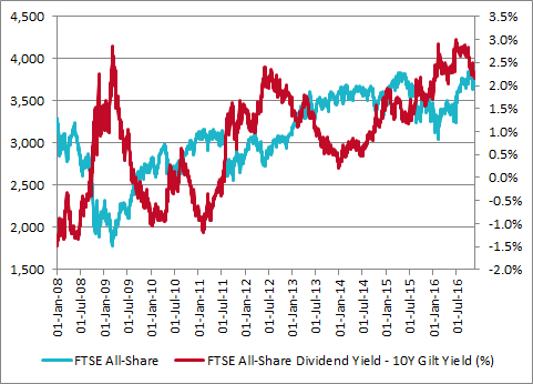 The All-Share's forecast dividend yield easily outstrips the 10-year Gilt yield