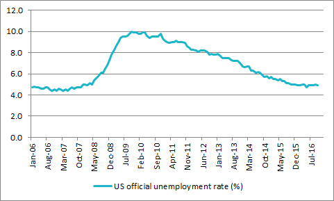 US unemployment stands at eight-year lows