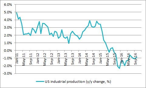 Feeble trend in US industrial output remains a concern
