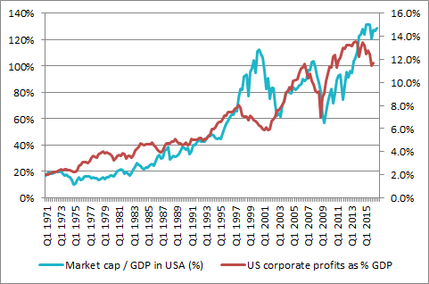 And market-cap-to-GDP metrics