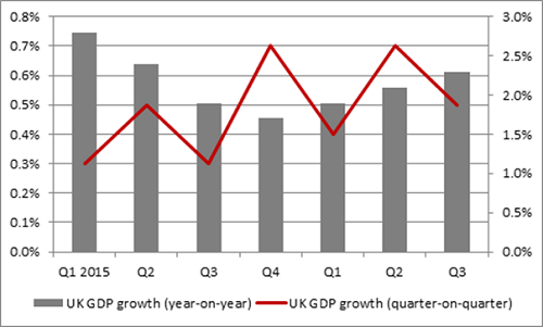third-quarter UK GDP growth