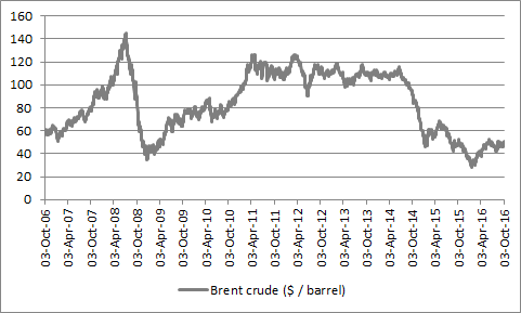 The price of Brent crude has been very volatile for the past decade (and beyond)