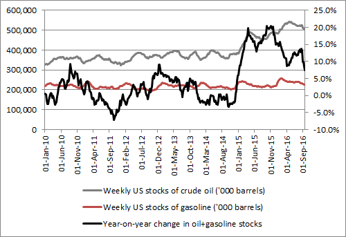 US oil and gasoline inventories are creeping lower