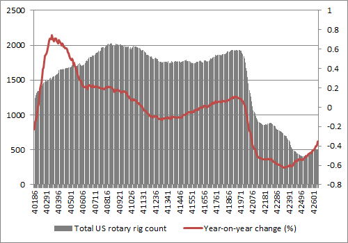 US oil rig activity had plunged though it has started to increase once more