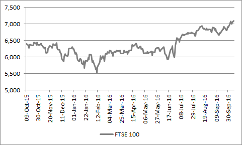 FTSE 100 is trading at around the 7,000 level and bearing down on a new all-time high