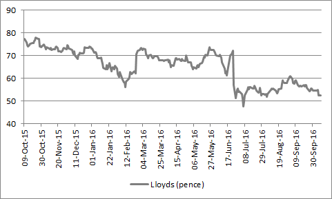 Lloyds shares are lower now than they were back in February and sentiment towards the banks sector worldwide remains downbeat.
